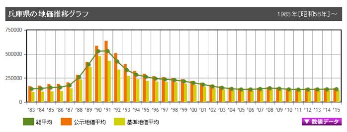 兵庫県 地価推移