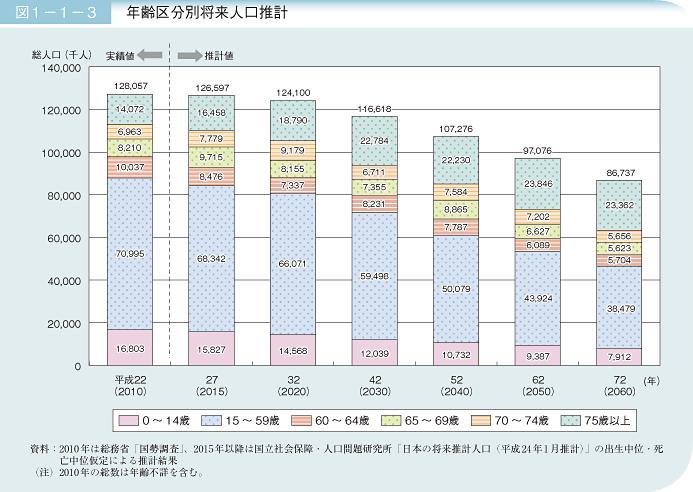 年齢区分別人口推計