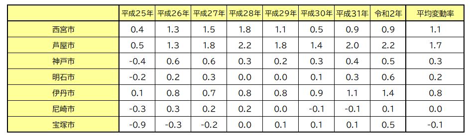 西宮、神戸、明石地価推移