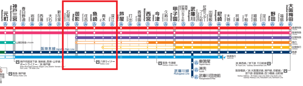 阪神電鉄路線
