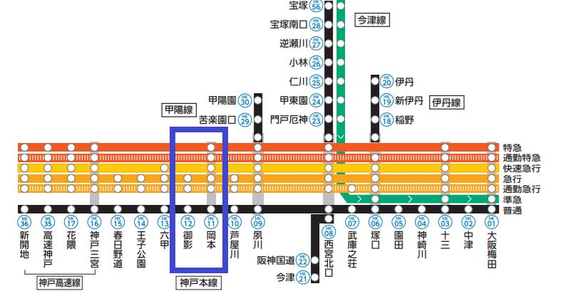 阪急神戸線 神戸市