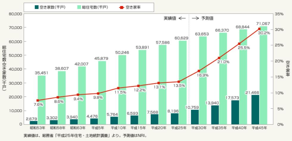 空き家率の予測