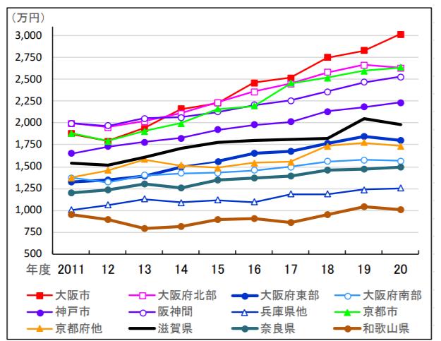 近畿圏 中古マンション価格推移