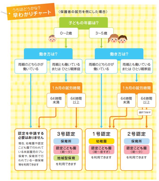 神戸市東灘区 幼稚園保育所